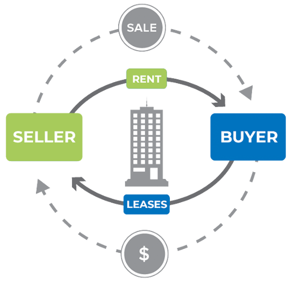 roayloak_sale-leaseback-graphic-1