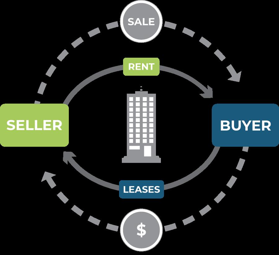real estate sale leaseback